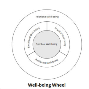 Dr Joy Bodzioch's Well Being Wheel