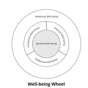 Dr Joy Bodzioch's Well Being Wheel
